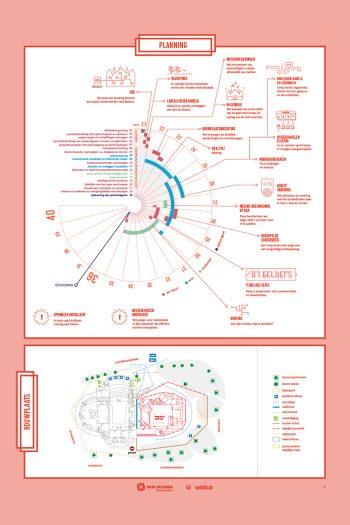 Musis Sacrum-infographic