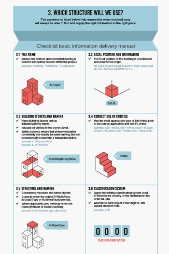 BIM-infographic
